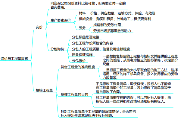建设项目发承包阶段合同价款的约定思维导图_3