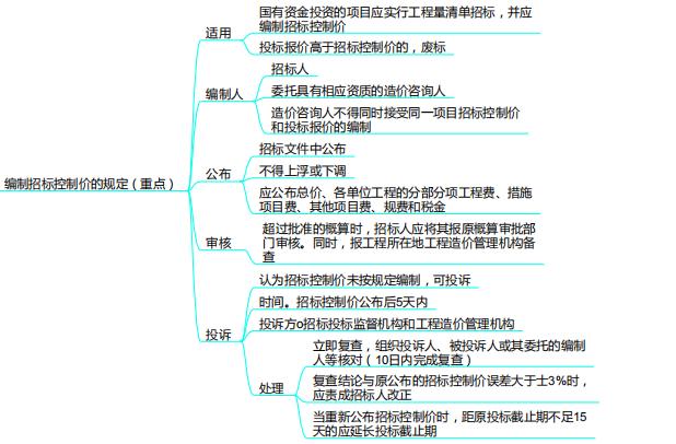 建设项目发承包阶段合同价款的约定思维导图_1