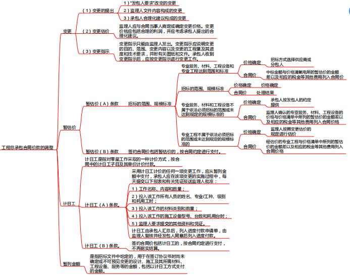 项目施工阶段合同价款的调整和结算思维导图_1