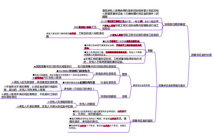 项目施工阶段合同价款的调整和结算思维导图_3