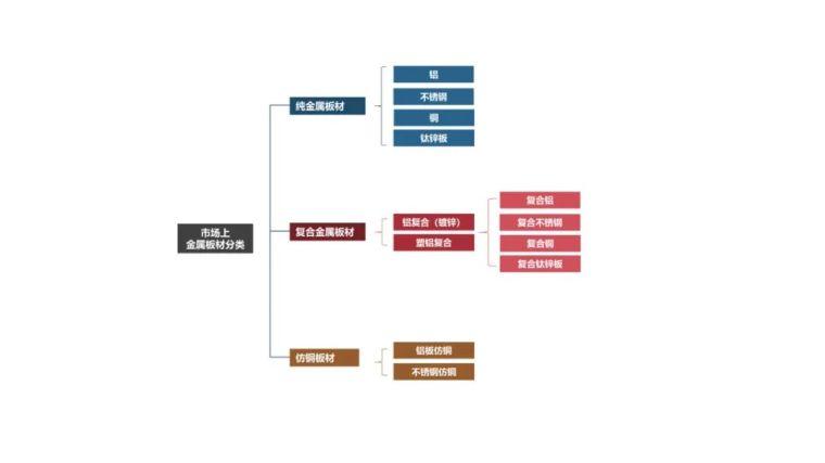 2021网红材料解析手册——金属篇_2