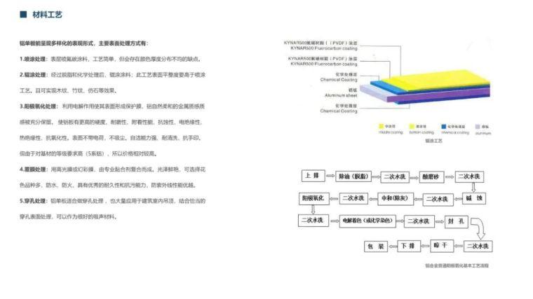 2021网红材料解析手册——金属篇_4