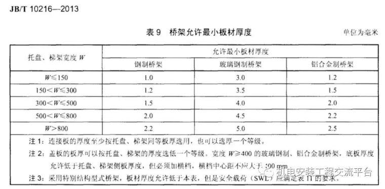 电缆桥架/镀锌线槽厚度国家标准_1