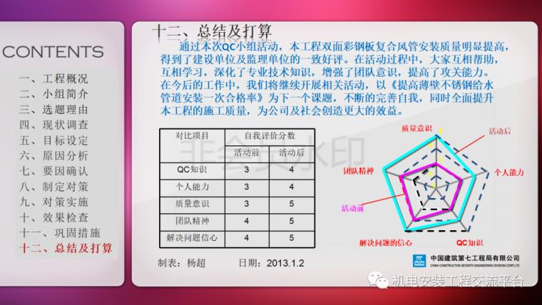中建七局|省立医院机电安装QC成果_37