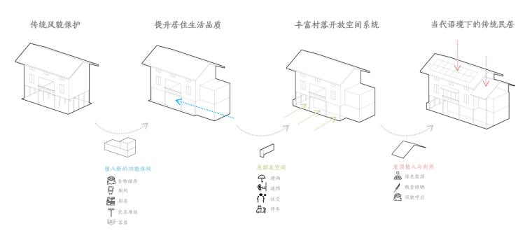 生长与对话:贵州龙塘精准扶贫设计实践-21 存量改造策略©gad · line+ studio.jpg