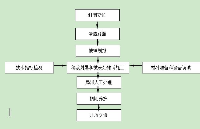 稀浆封层和微表处施工工艺标准_1