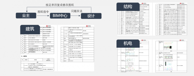 绿地山东国际金融中心项目BIM技术综合应用_9