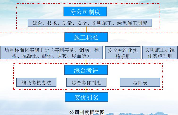 施工现场管理标准化实施情况介绍(119页)_3