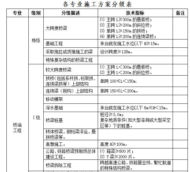 中铁_施工方案管理细则(50页word)-知名企业施工方案管理办法(50页)_2