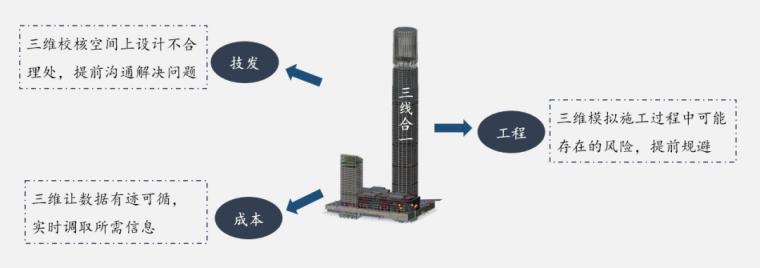 绿地山东国际金融中心项目BIM技术综合应用_35