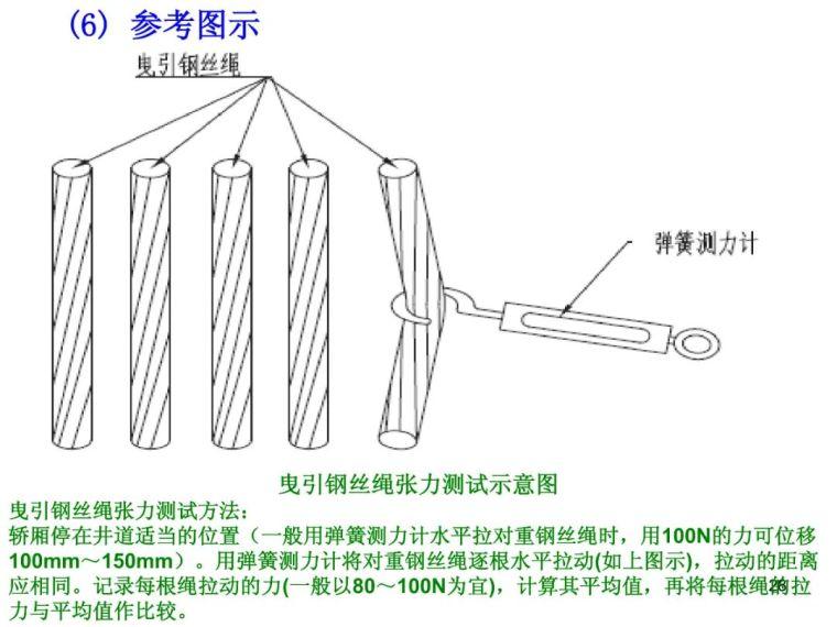 电梯工程质量通病防治_27