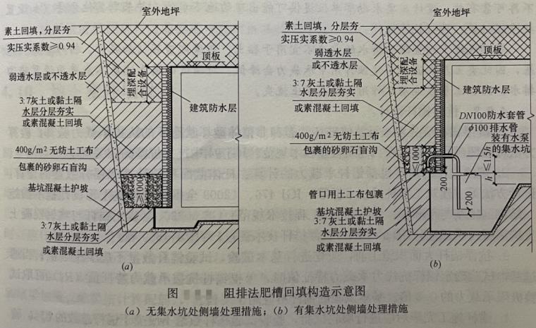 地下水惹祸魁首:水盆效应及防治措施10条_3