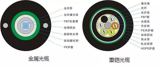 综合布线工程常用设备材料及施工注意事项_3