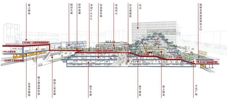 未来建设的重要发展方向——TOD开发模式_29