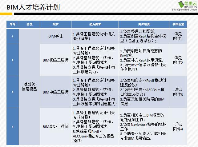 BIM技术学习论述(77页PPT)_7