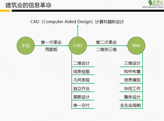 BIM技术学习论述(77页PPT)_2