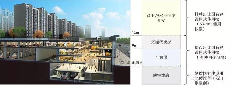 未来建设的重要发展方向——TOD开发模式_39