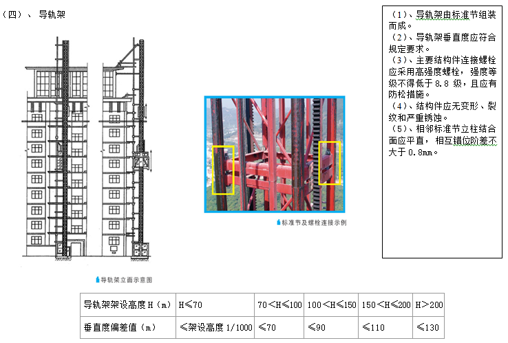 施工机械设备管理标准化图集(61页)_3