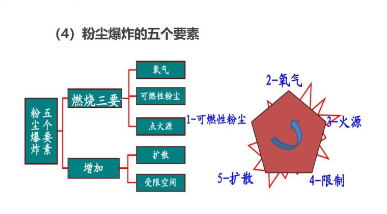 机械安全_粉尘涉爆及风险管控(PPT,85P)_4