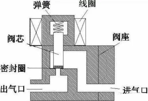 电磁阀基础知识详解:原理、维护、选型_3