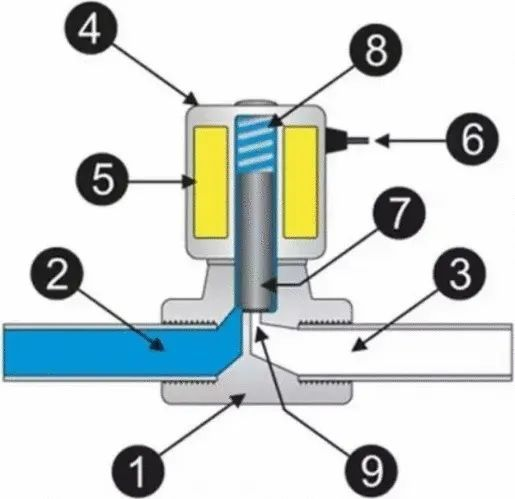 电磁阀基础知识详解:原理、维护、选型_2
