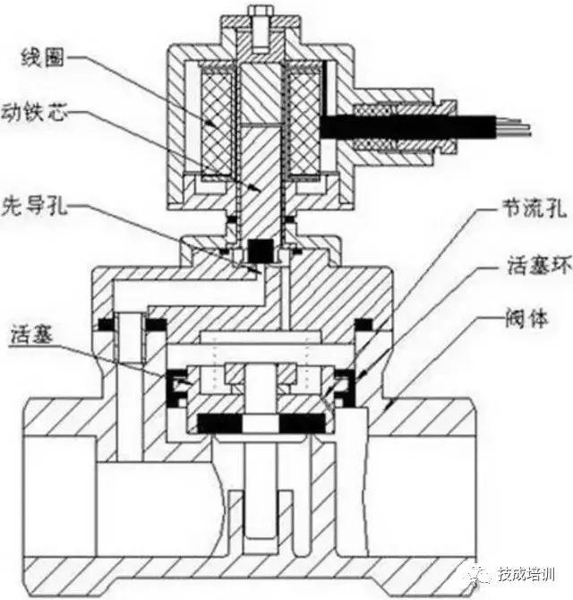 电磁阀基础知识详解:原理、维护、选型_7