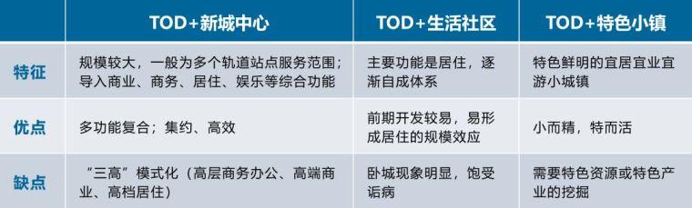 未来建设的重要发展方向——TOD开发模式_16
