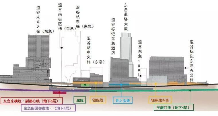 未来建设的重要发展方向——TOD开发模式_3