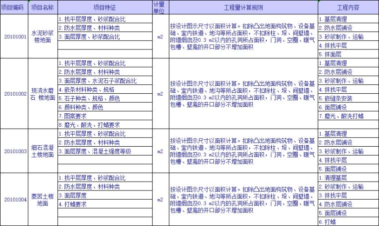 全专业工程量清单计算规则及编码查询表_6