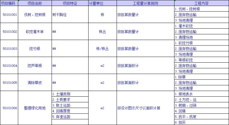 全专业工程量清单计算规则及编码查询表_5