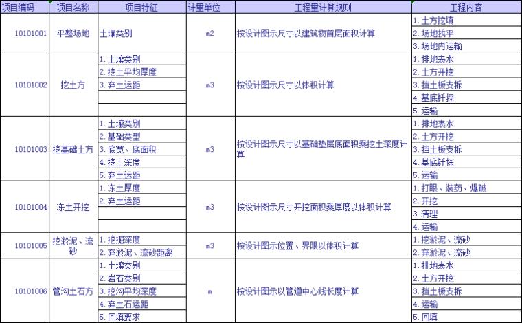 全专业工程量清单计算规则及编码查询表_4