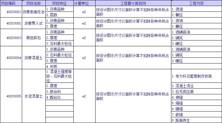 全专业工程量清单计算规则及编码查询表_3