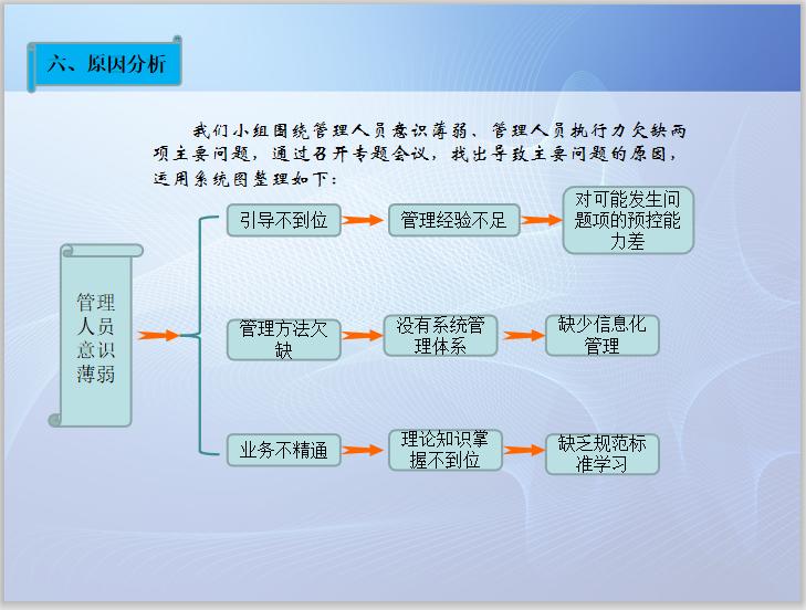 EBIM平台提高施工现场质量安全管理QC成果_4
