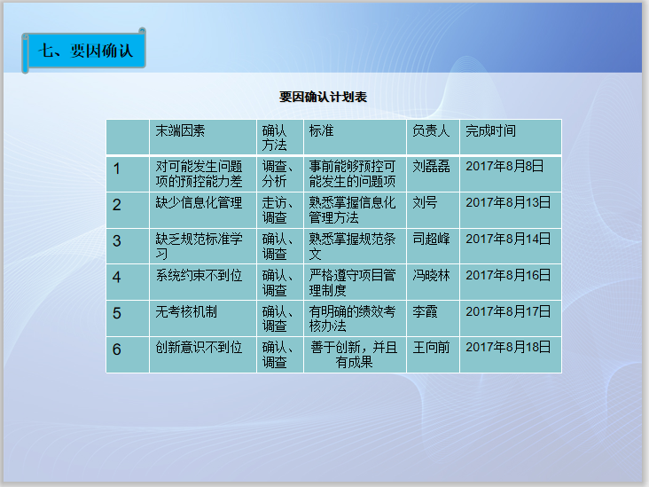 EBIM平台提高施工现场质量安全管理QC成果_5
