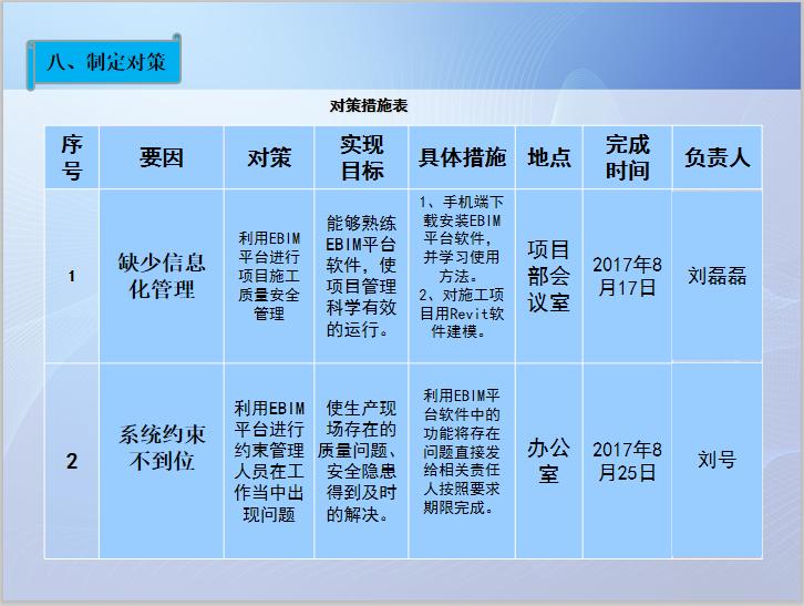 EBIM平台提高施工现场质量安全管理QC成果_6
