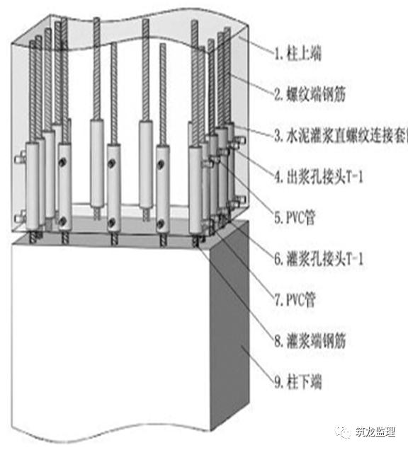 装配式建筑的监理工作职责、监理要点和验收_6