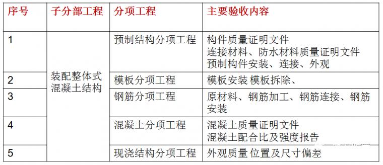 装配式建筑的监理工作职责、监理要点和验收_14