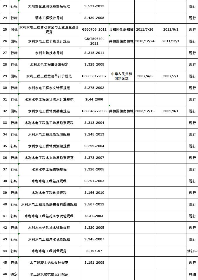 2020水利工程规范汇总清单_2