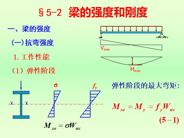 受弯构件的设计计算PPT(106页)_10