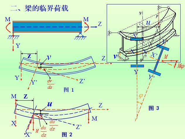 受弯构件的设计计算PPT(106页)_9