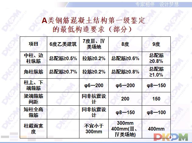 PKPM抗震鉴定及加固设计PPT(138页)_3