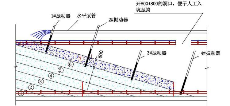 [河北]26层住宅基础底板砼浇筑技术交底_3