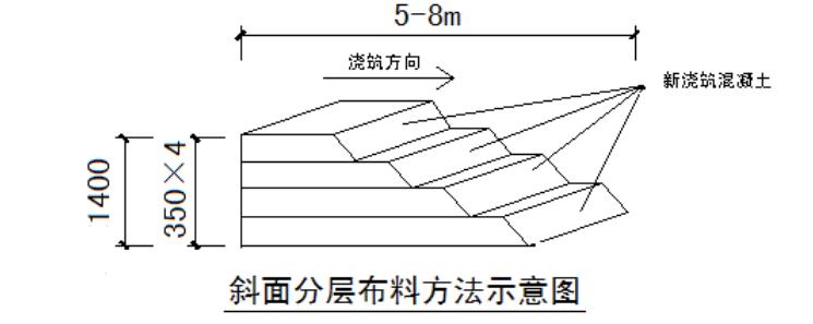[河北]26层住宅基础底板砼浇筑技术交底_2