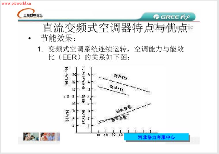 格力直流变频控制原理104页_3