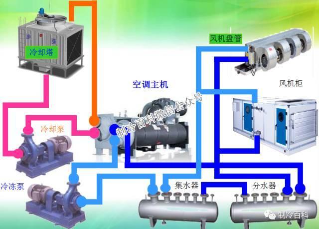 中央空调系统原理应用组成培训_2