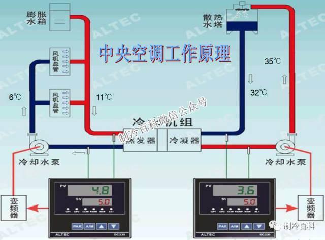 中央空调系统原理应用组成培训_3