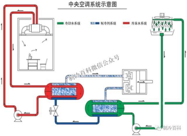 中央空调系统原理应用组成培训_4