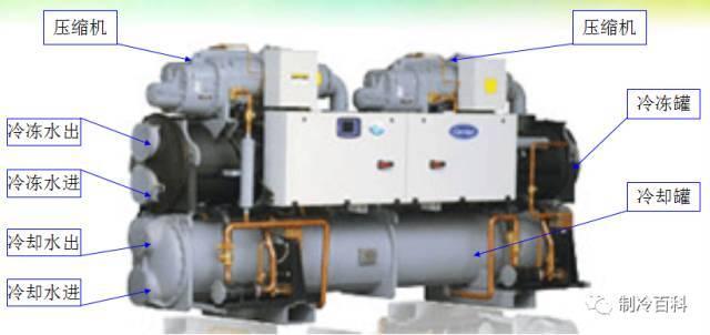 中央空调系统原理应用组成培训_6