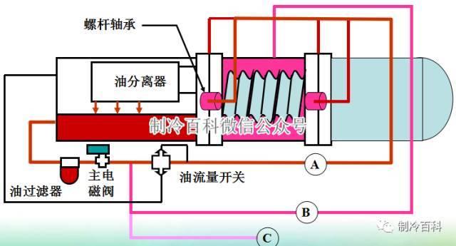 中央空调系统原理应用组成培训_8