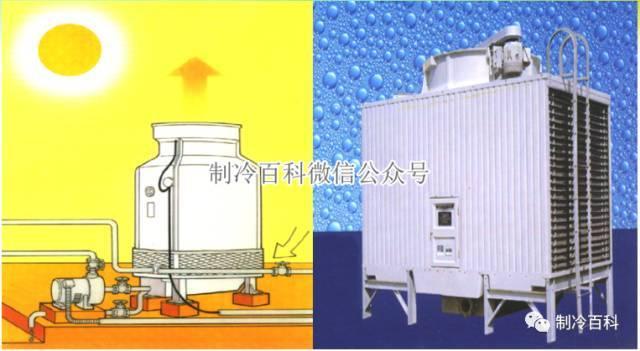 中央空调系统原理应用组成培训_10
